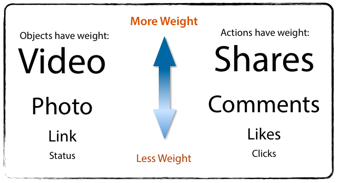 weight_facebook_edgerank