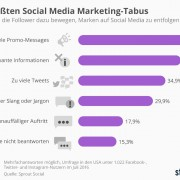 Was die Fans und Follower nervt - Social Media User Studie 2016
